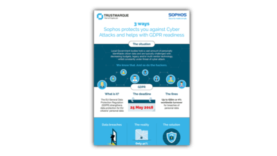 Sophos Protection infographic