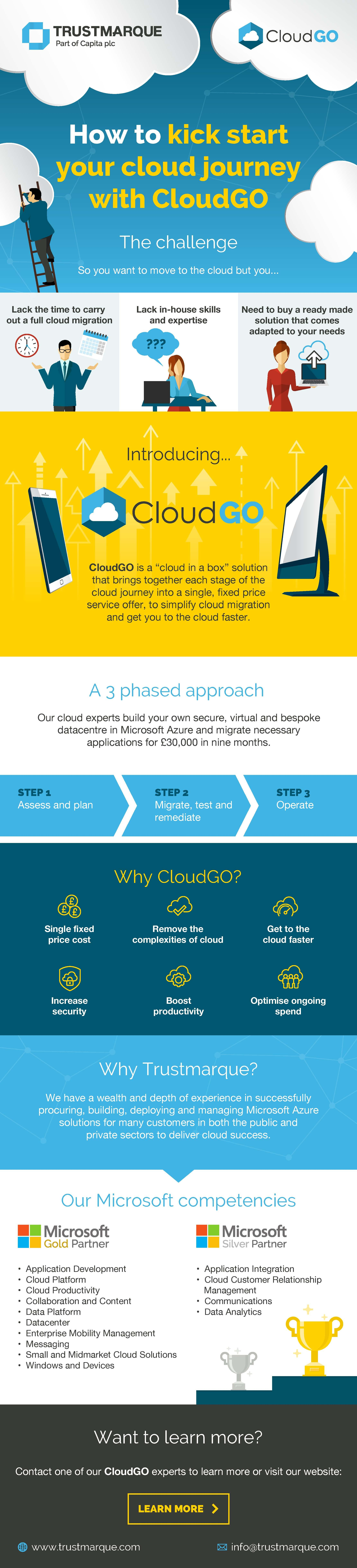 Infographic for CloudGo
