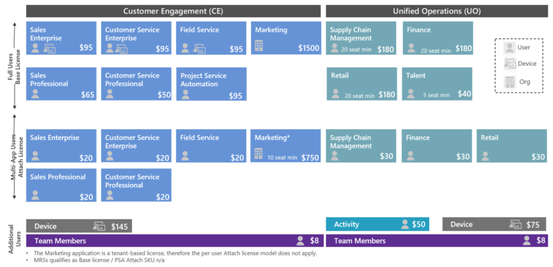 new Dynamics 365 licensing structure