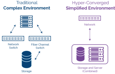 Traditional vs Hyper-converged environment