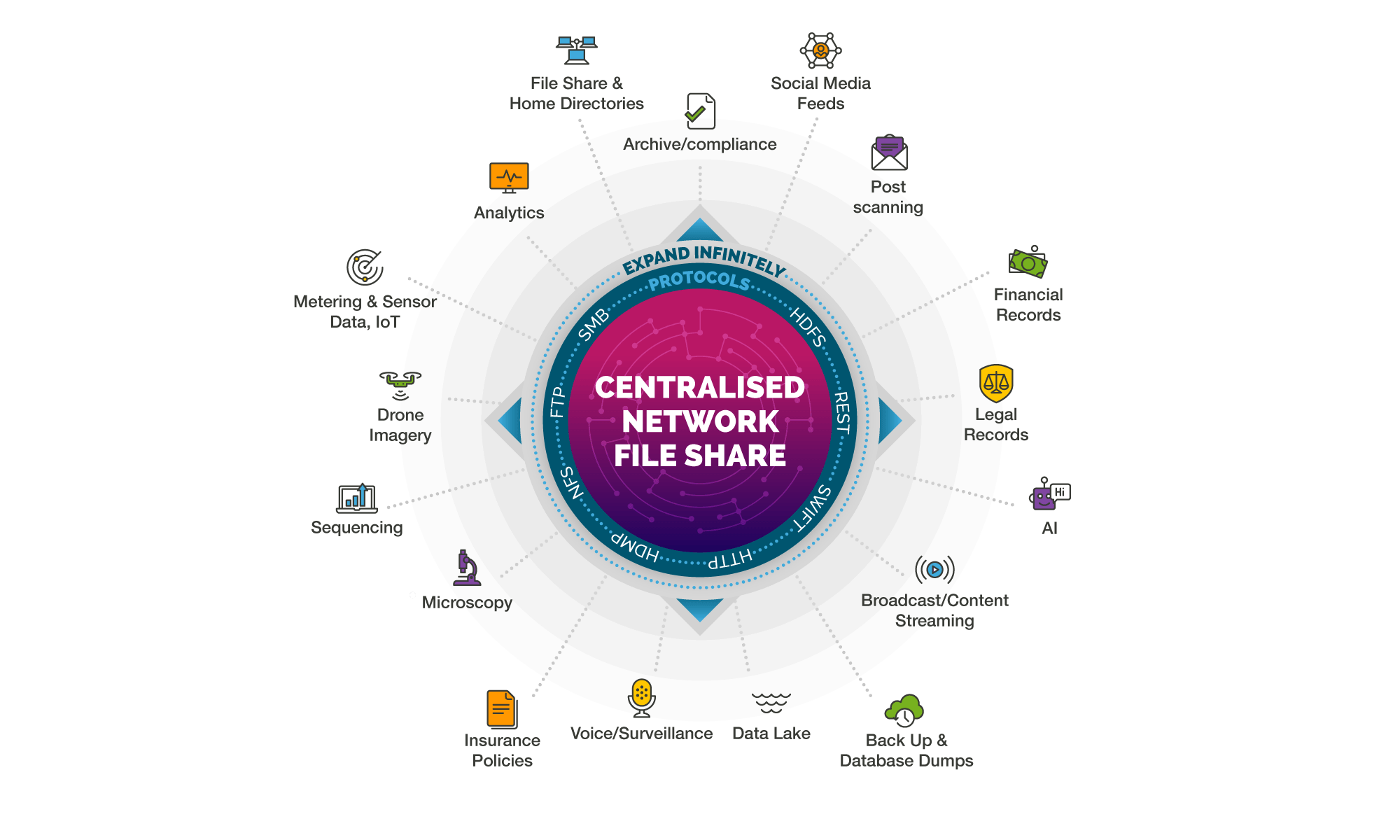 Centralised network file share