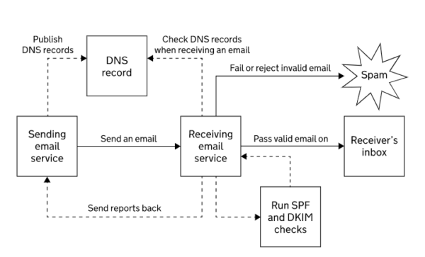 this flowchart taken from gov.uk shows how DMARC works