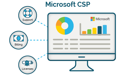 What is Microsoft CSP?