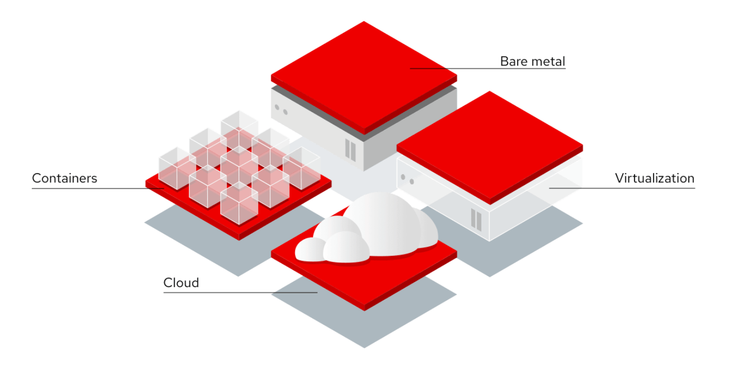 How Red Hat Enterprise Linux works diagram