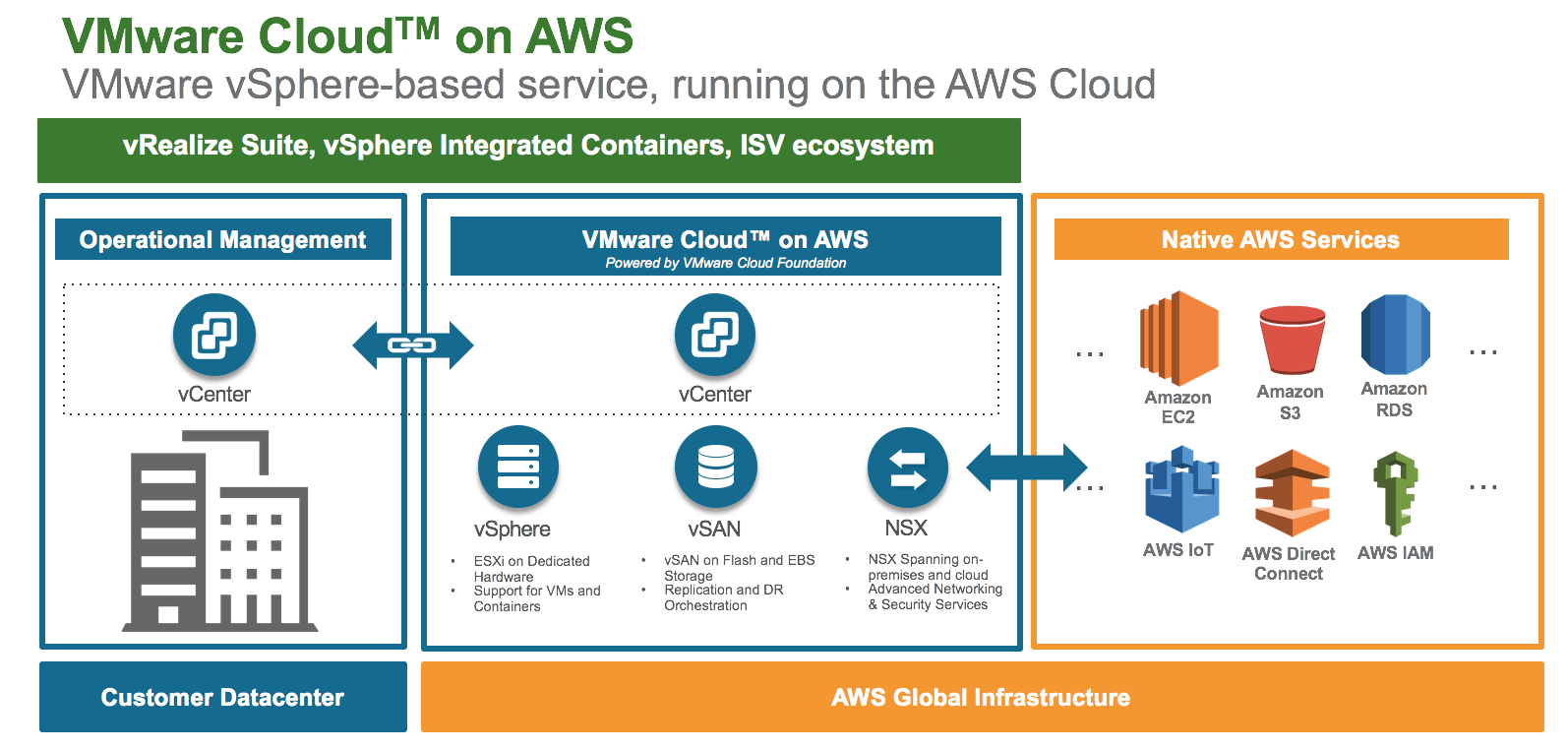 VMware Cloud on AWS how it works