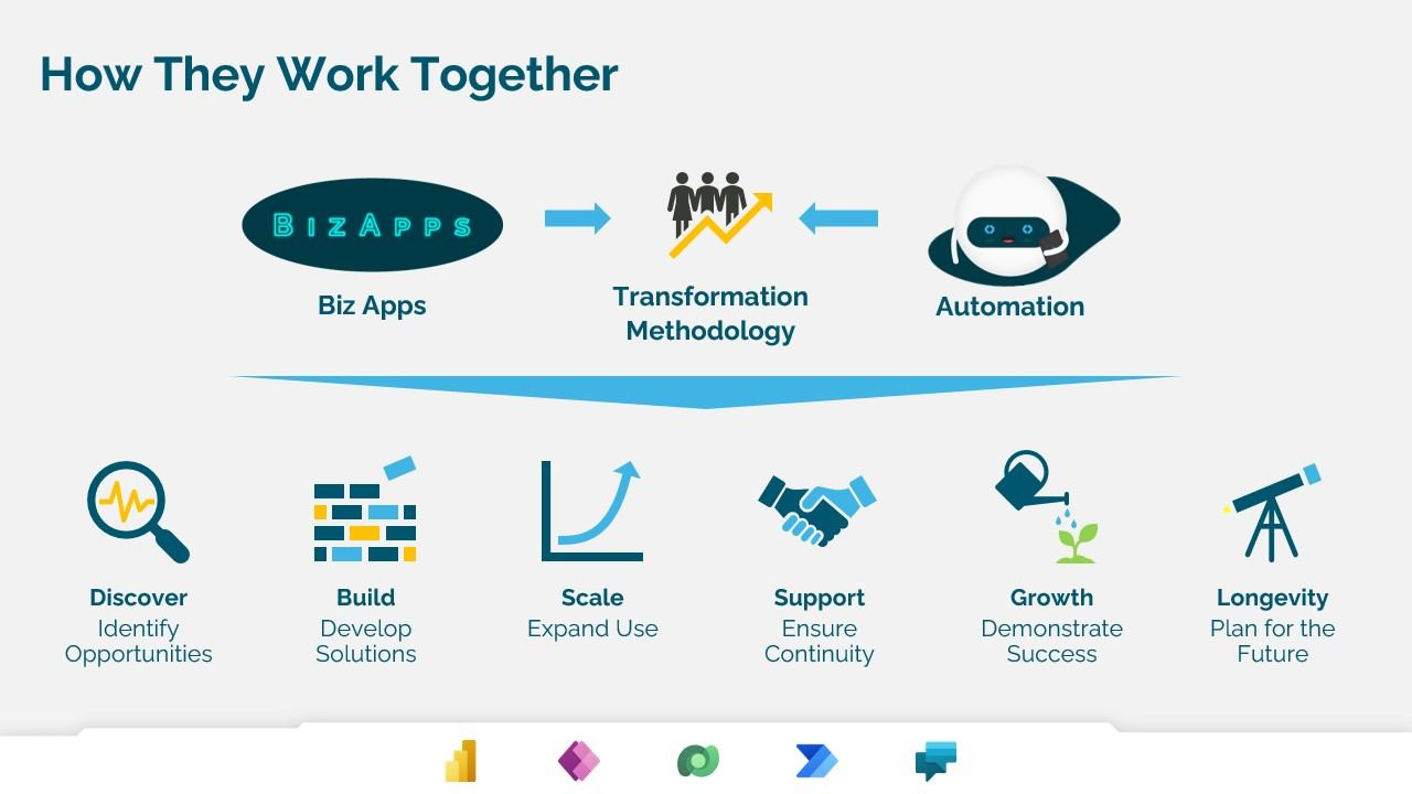 A diagram showing how BizApps and Automation work together